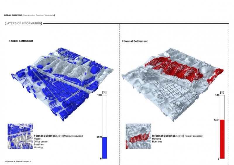 Urban building density against Inhabitation density