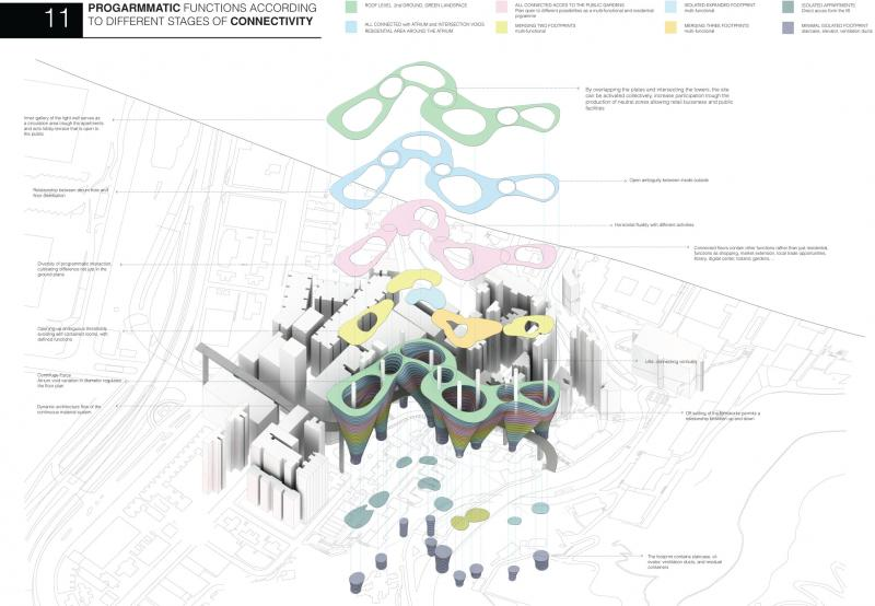 The project intervention will focus on reinhabiting these public urban voids with the flexible climbing system, testing the adaptability to urban limited building land, in difficult plot developments areas, using four different plot areas, assigning the maximum plot area to keep the public space free, and reducing to the minimum the built footprint of the tower, and expanding in height, where there is more space available for dwelling. With the result of 'seven' different towers, which are displaced from their base, forming a curve and coming into contact at certain heights avoiding alienation and promoting community, creating a neighbourhood in the sky, which enhances social interaction.