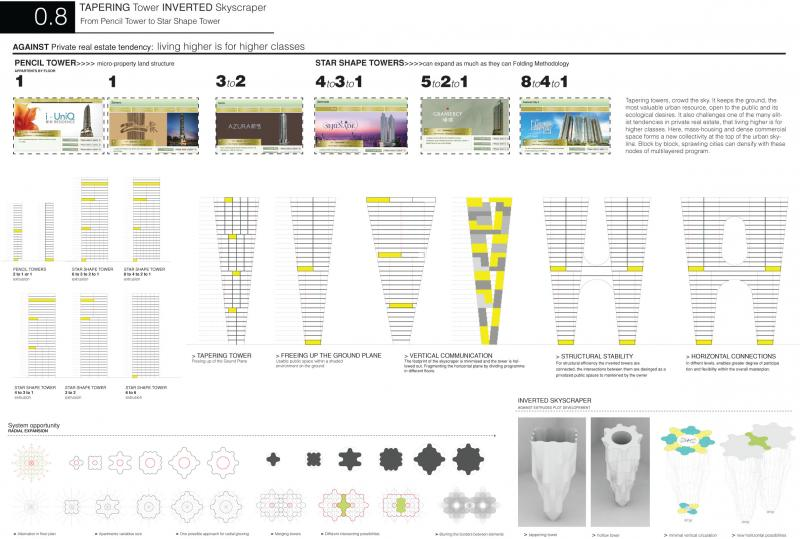 Urban dwelling densities have profound implications on housing construction process, and urban operational needs. This direction towards high 'occupancy density' leads to high-performance architecture, with the critical application of innovative design tools and fabrication methods to challenge the overpopulation that cities face these days. 
