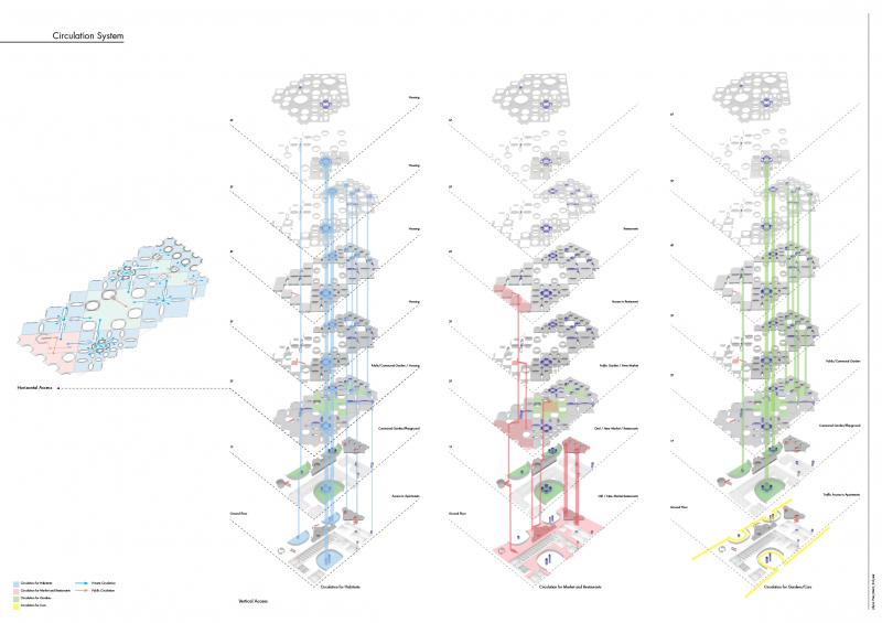 Circulation diagrmams for housing, commercial areas and gardens.
