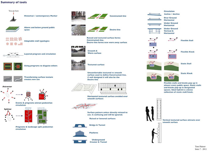 Moscow Guide Summary of tools