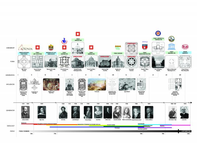 Timeline showing the ideological shifts to which the copies of the Villa Capra belong, as well as their current ownership.