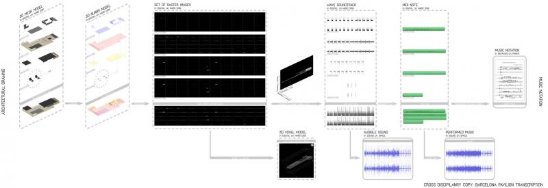 Process diagram of Barcelona pavilion transcribed to music