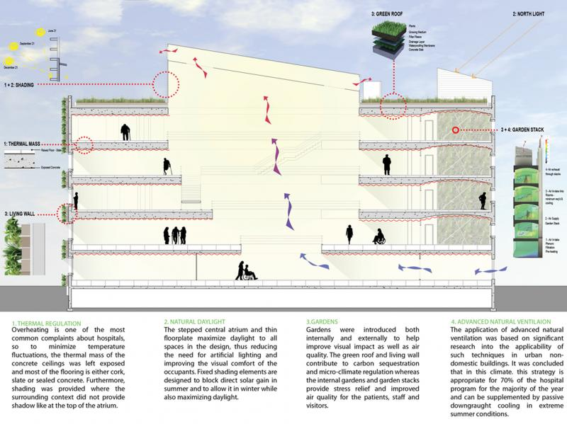 Architectural dissertation for Architectural design review